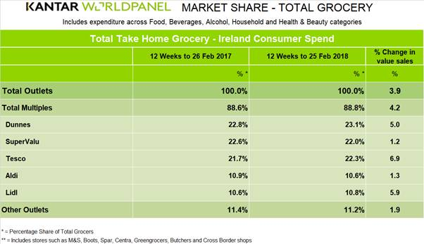 kantar worldpanel irish supermarket sales