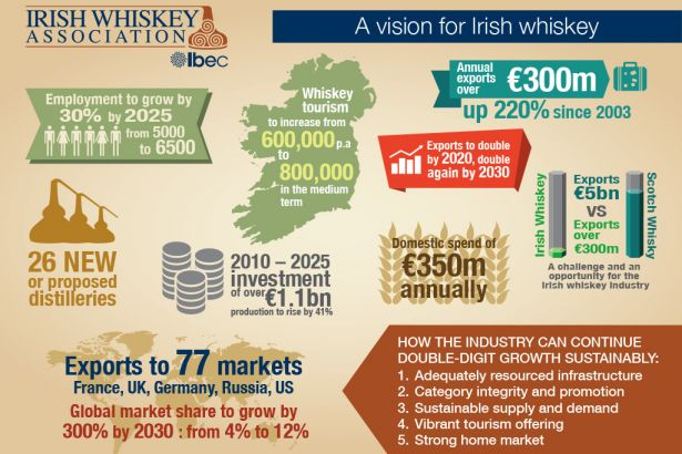 vision-for-irish-whiskey-launches-outlining-strategy-for-sector-growth
