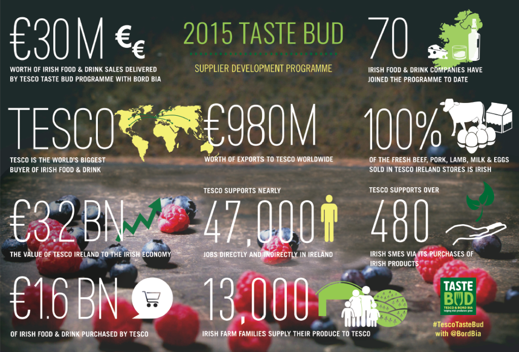 Tesco Taste Bud Infographic_low res