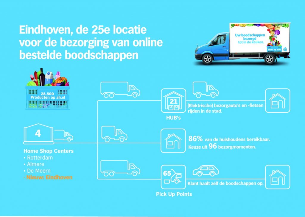 albert heijn logistics