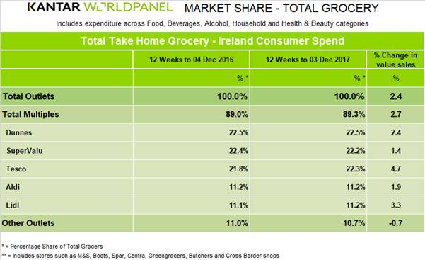 kantar worldpanel irish retail figures dunnes stores