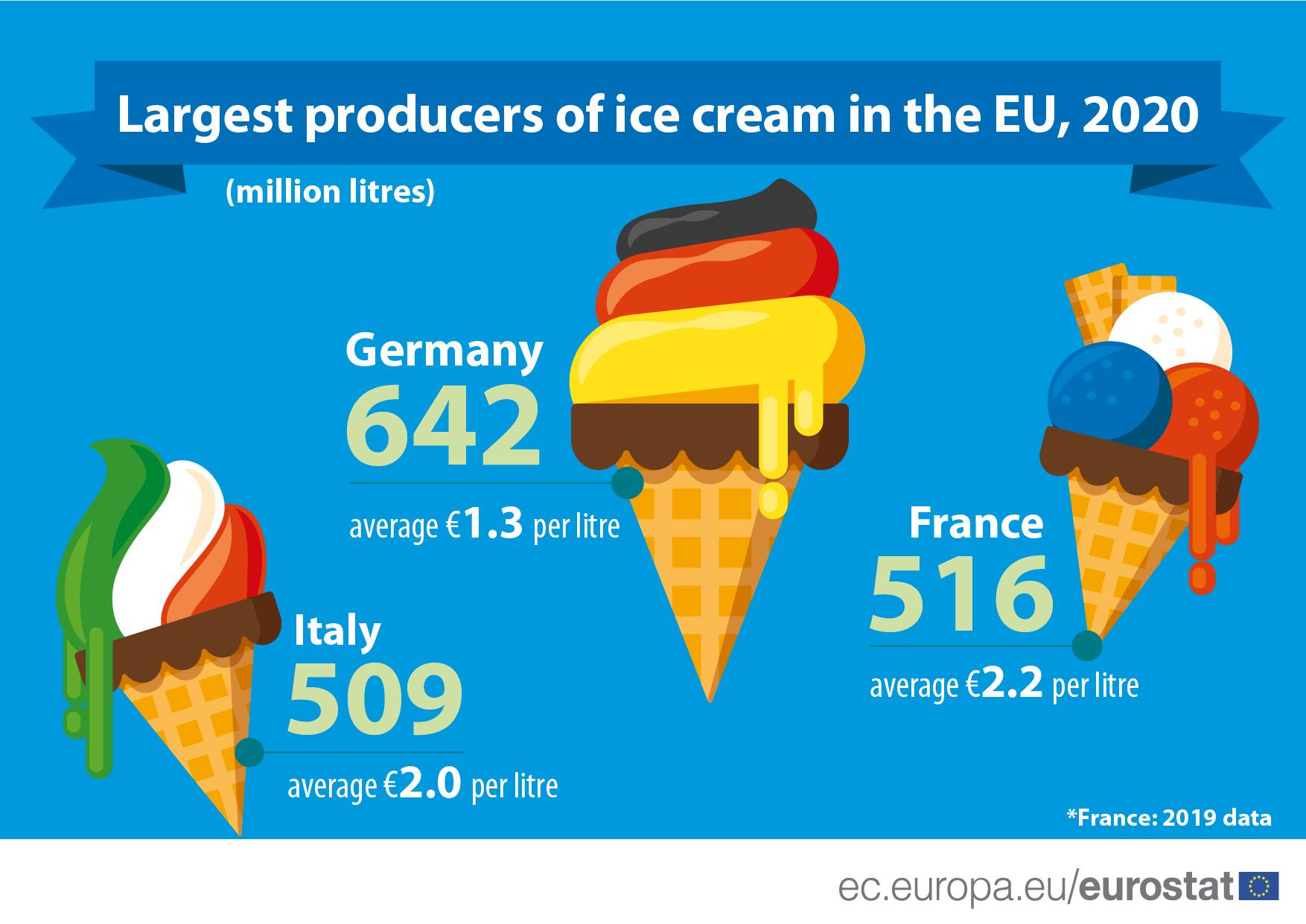 Eurostat releases ice cream report