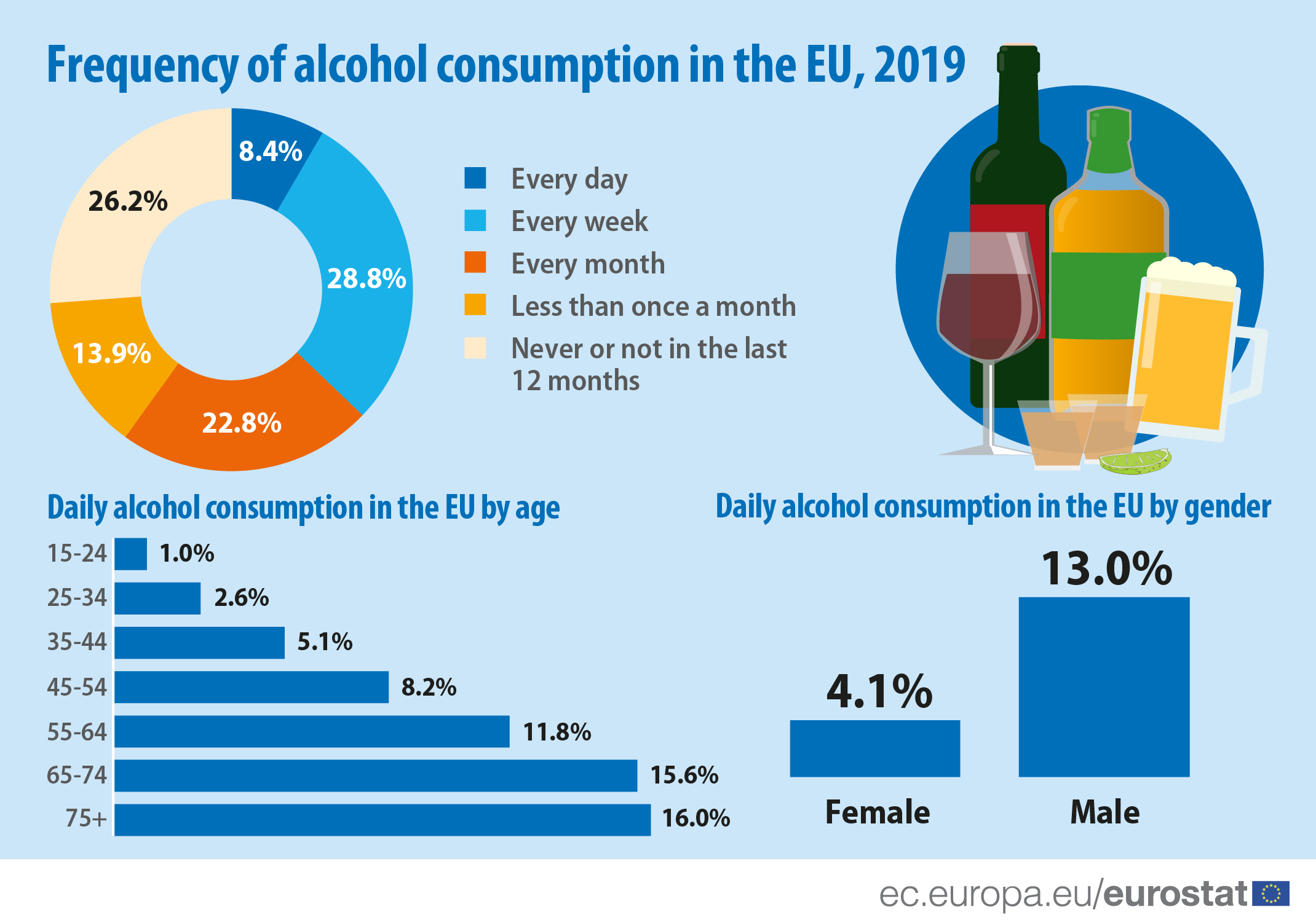 Eurostat released a study on alcohol consumption